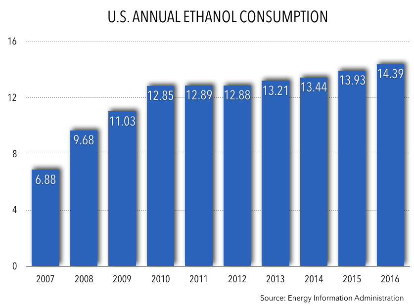 Annual Ethanol Consumption 2016