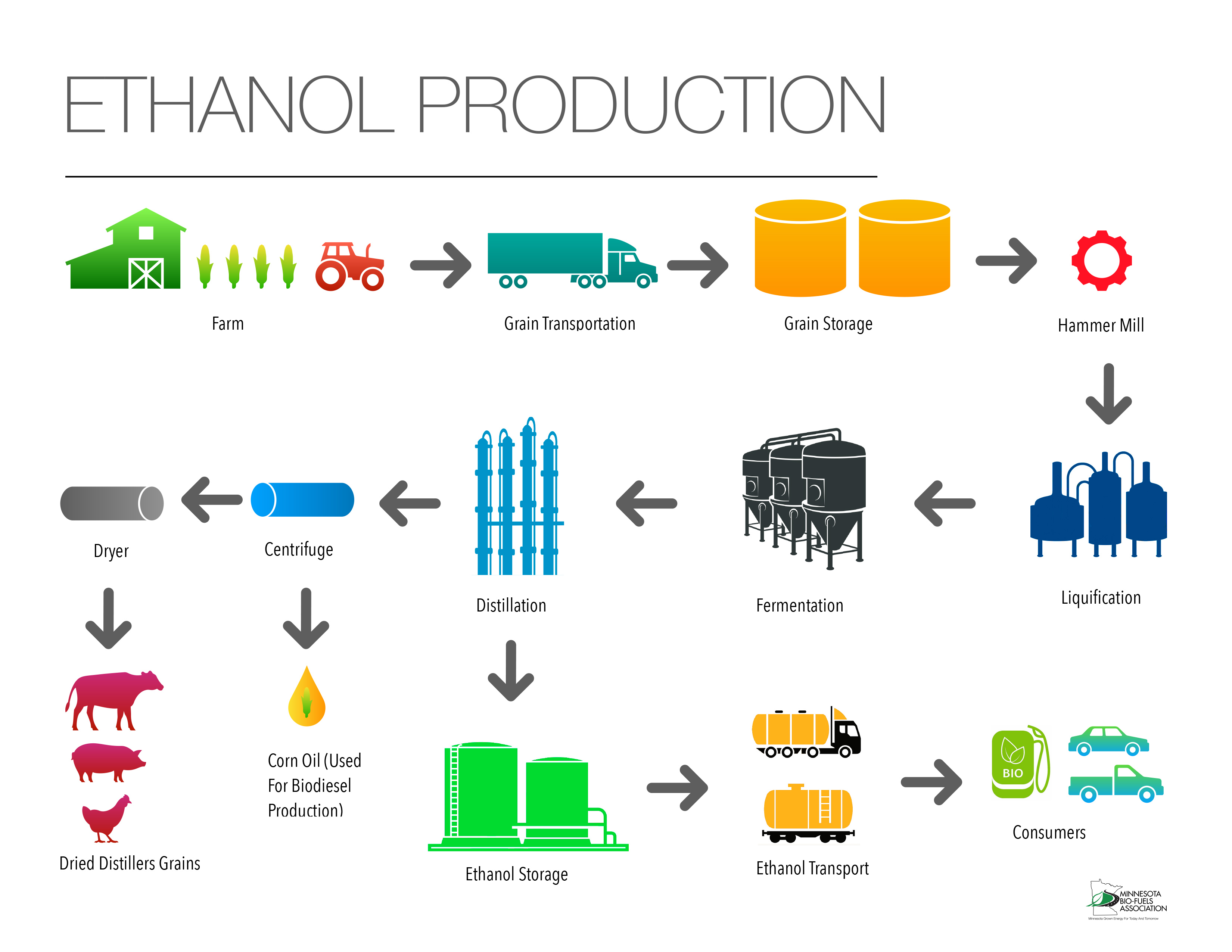 Ethanol Production Process