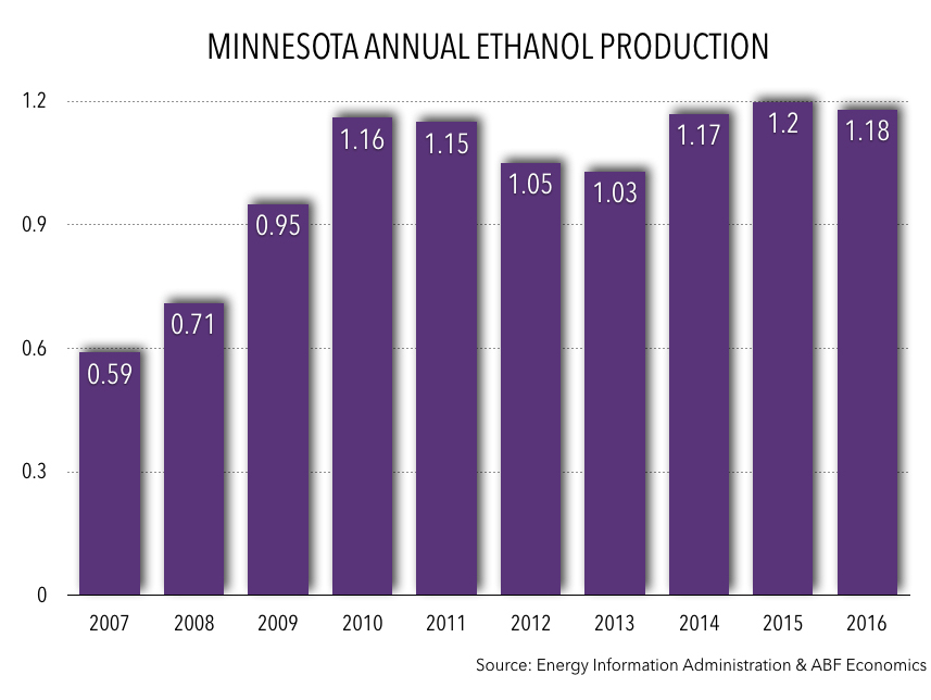 MN Annual Ethanol Production 2016