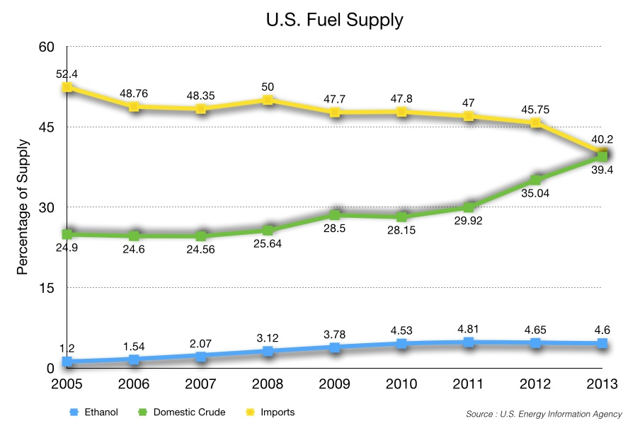 U.S. Fuel Supply.001