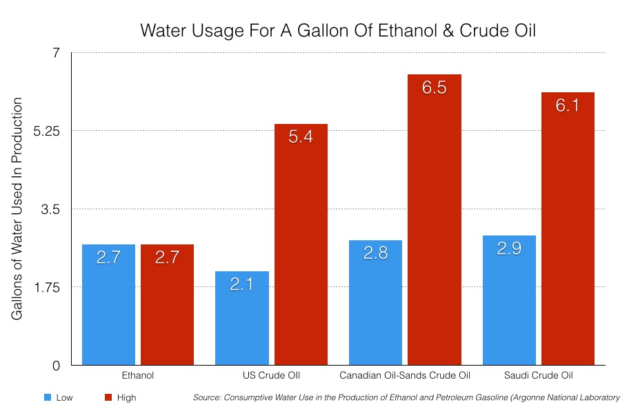 Water Usage For A Gallon of Ethanol  Gasoline.001